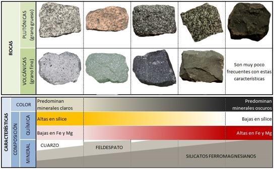 Coloración de las rocas igneas por sus constitucion de minerales