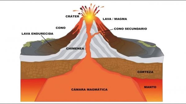 arquitectura de un volcan