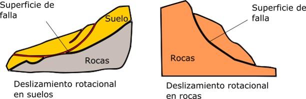 Tipos de derrumbe: rotacional