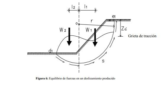 Diagrama de fuerzas en un talud