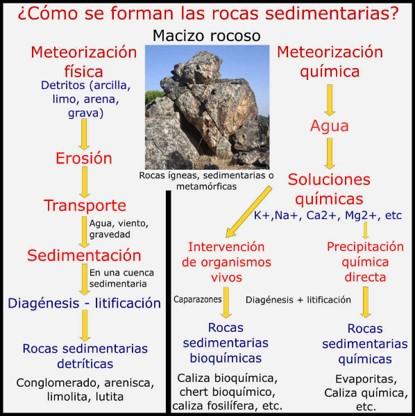formacion de las rocas sedimentarias