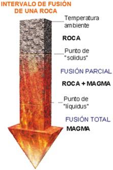 Proceso de fundicion de las rocas para convertirse en magma