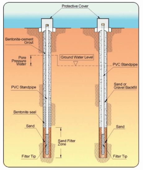 Instrumento de medicion: el piezometro
