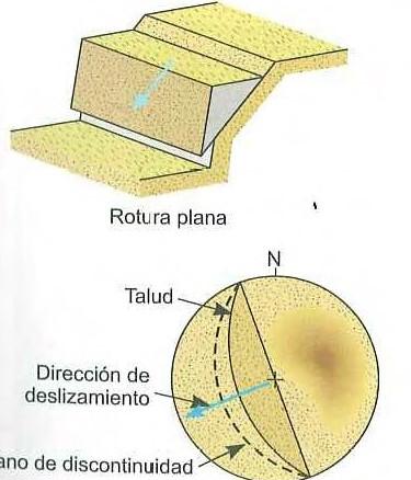 Rotura plana