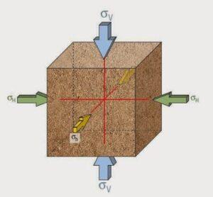 Primeras referencias de la geomecanica